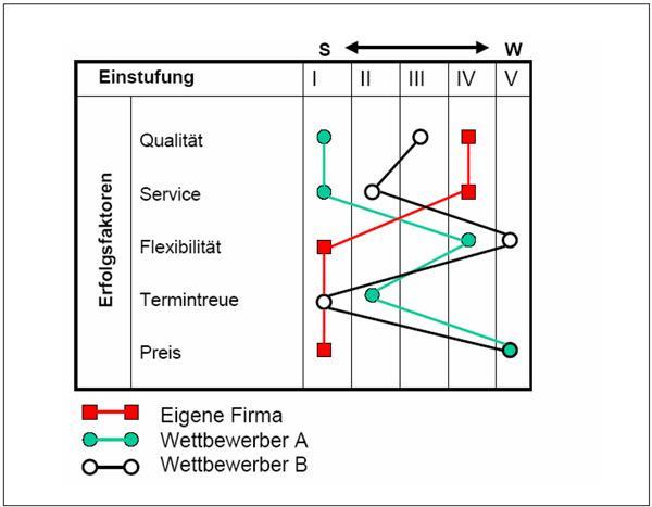 Scoring Modell bzw. Ressourcenprofil erstellen Office-Loesung.de