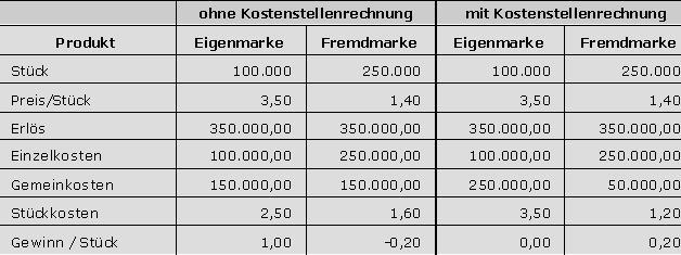 gewinnermittlung im vergleichjpg - Kostentragerrechnung Beispiel