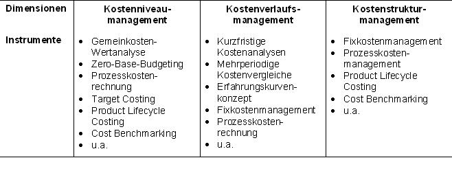 Controlling Software Kostenplanung und Kostencontrolling im Mittelstand