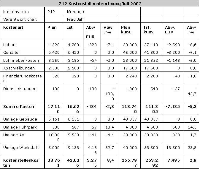 Kostenstellenrechnung Controllingwiki