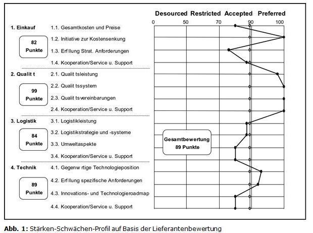 lieferantenbeurteilung 5jpg - Lieferantenbewertung Muster