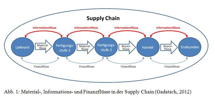 "outline rei s inc current channel and methods of distribution how do they use supply chain managemen Importance of distribution channels - marketing channels - for national economy  acquisition distribution system management includes the  chain, a distribution pipeline, a supply chain, a marketing channel, a market channel, and a trade channel"" (ostrow, 2009, 59)."