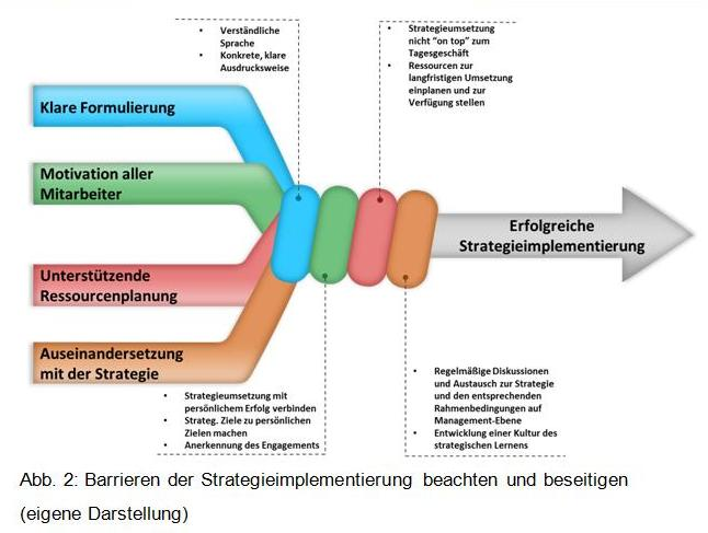 Barrieren der Strategieimplementierung 2.jpg