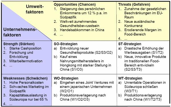 swot analysis on dutch lady company Papa johns: a swot analysis print reference this  the company outstrips myriad pizza restaurant papa john's financial information and performance analysis.