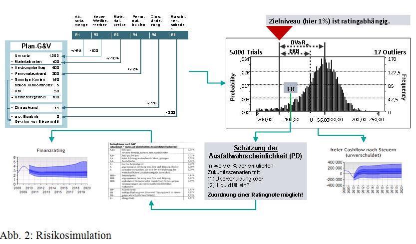 monte carlo simulation controllingwiki