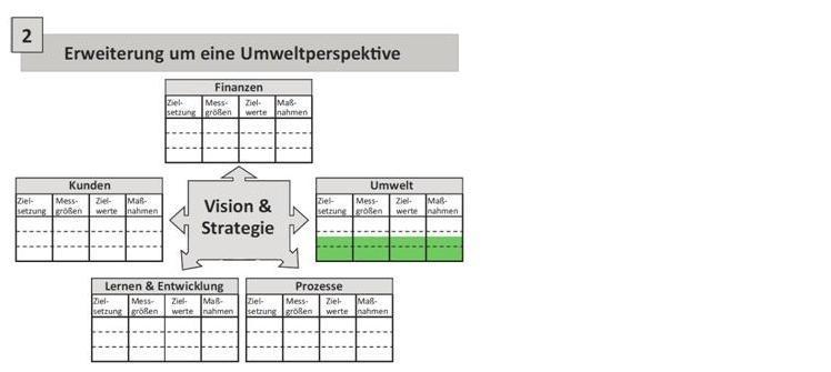 SBSC zur Umsetzung einer Nachhaltigkeitsstrategie
