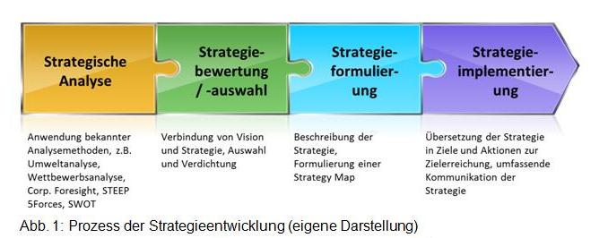 Barrieren der Strategieimplementierung 1.jpg