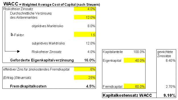 Fremdkapitalzinssatz Berechnen : wacc controllingwiki ~ Themetempest.com Abrechnung