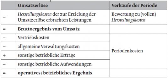 Gesamtkostenverfahren GKV und Umsatzkostenverfahren UKV in der ...