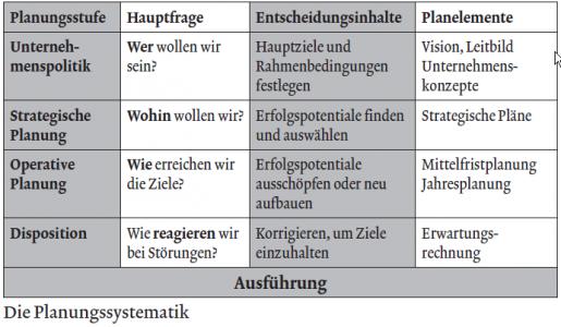 Planung Controllingwiki